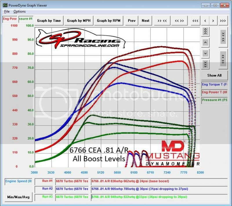 PTE 6870 CEA GEN2 Test Results by Sound Performance | Supra Forums