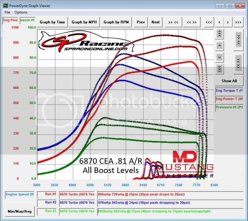 PTE 6870 CEA GEN2 Test Results by Sound Performance | Supra