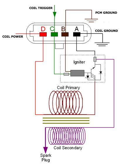 Gm Ls Coil Wiring - Technical Diagrams Fast X Fi Ls Wiring Diagram on